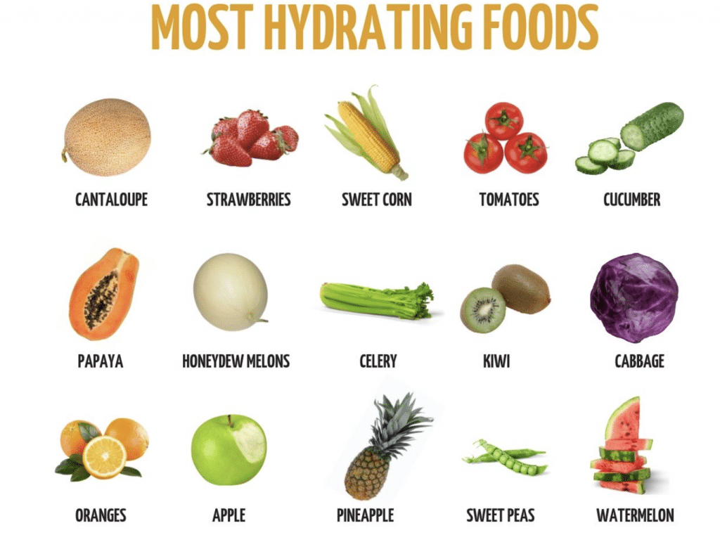 chart of most hydrating foods