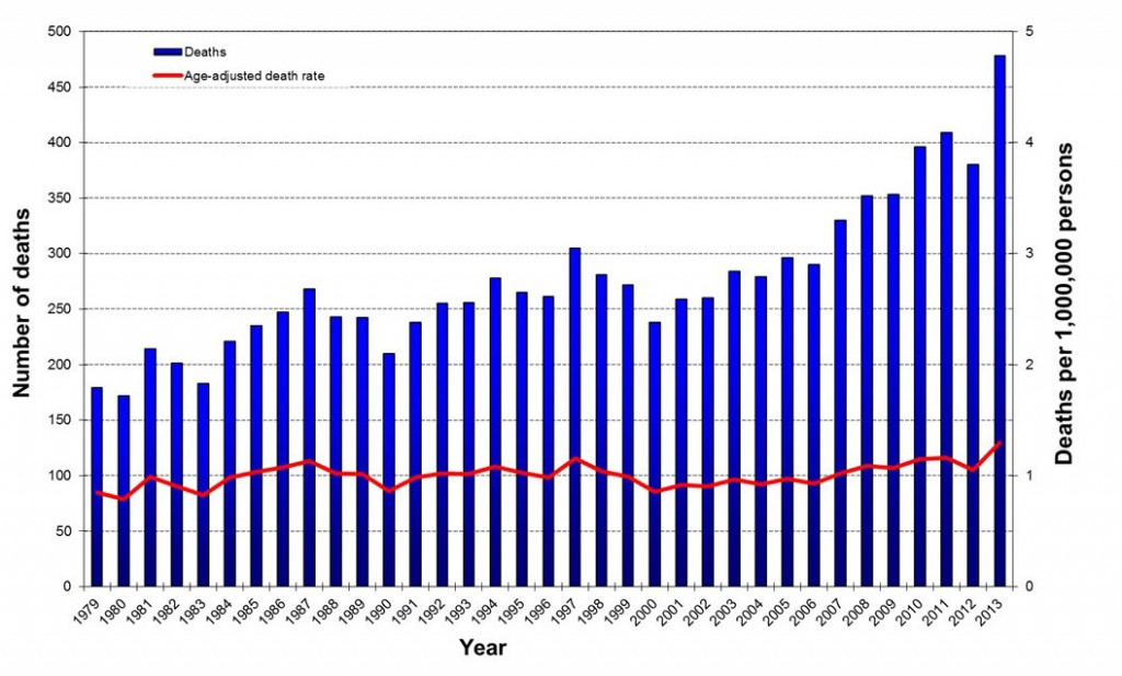 Mad cow disease death rate chart